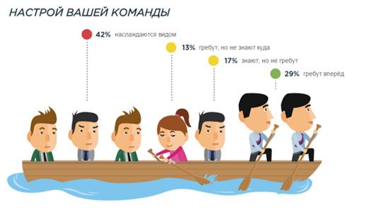 Вовлеченность сотрудников в работу